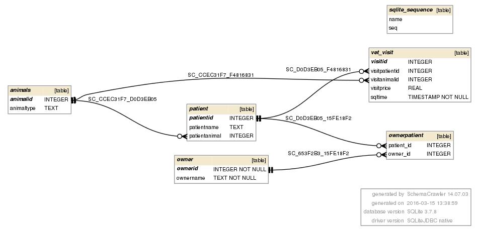 Entity Relationship diagram · My Python Scrapbook